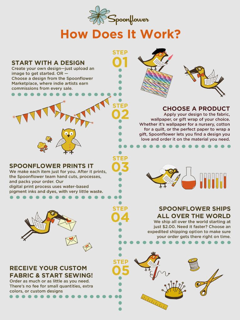 How does Spoonflower work?   Spoonflower Blog