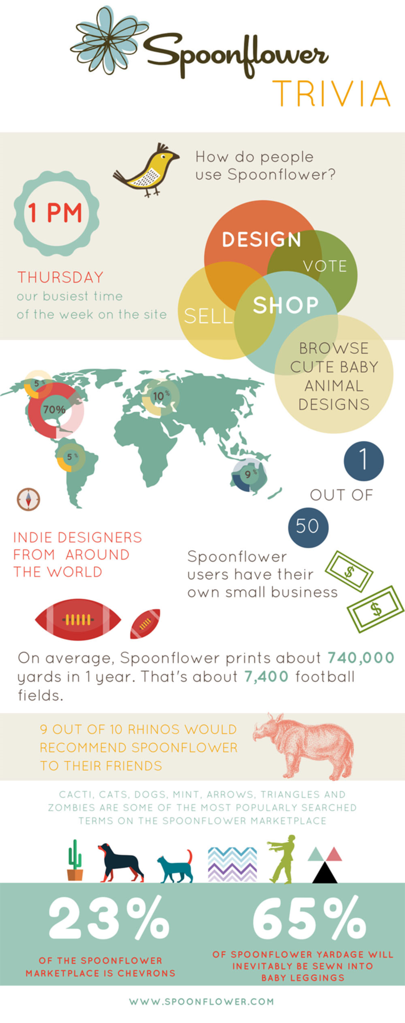 Spoonflower Trivia!