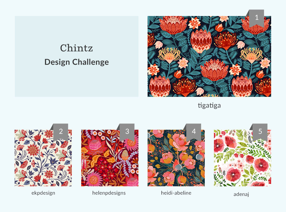 See Where You Ranked in the Chintz Design Challenge | Spoonflower Blog