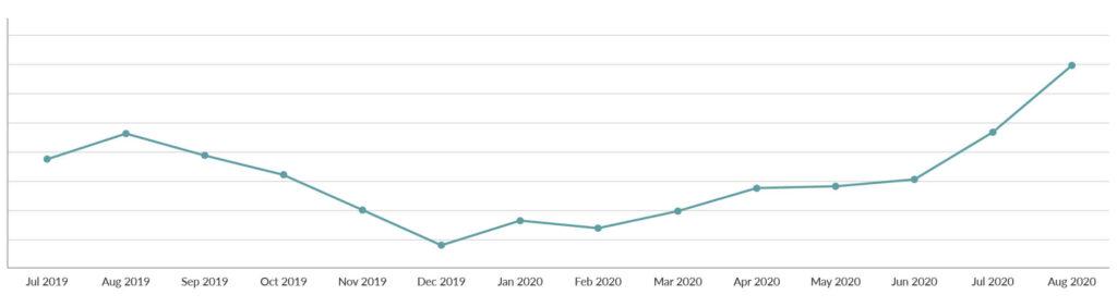 Spoonflower Trend Report