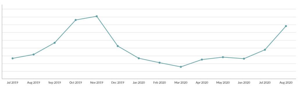 Spoonflower's Autumn/Winter 2020 Trend Report | Spoonflower Blog