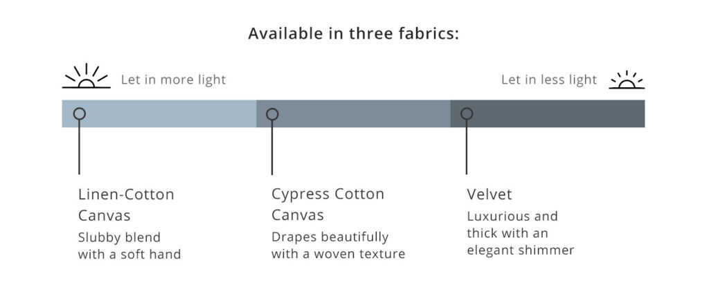 This image has an empty alt attribute; its file name is SF-BLOG-Curtains-Fabric-Fabrics-1024x422.jpg