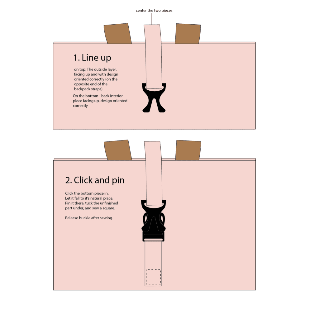 Illustration- 1. Line up - on top: The outside layer, facing up and with design oriented correctly (on the opposite end of the backpack straps). On the bottom - back interior piece facing up, design oriented correctly. 2. Click and pin - Click the bottom piece in. Let it fall to it's natural place. Pin it there, tuck the unfinished part under, and sew a square. Release buckle after sewing.