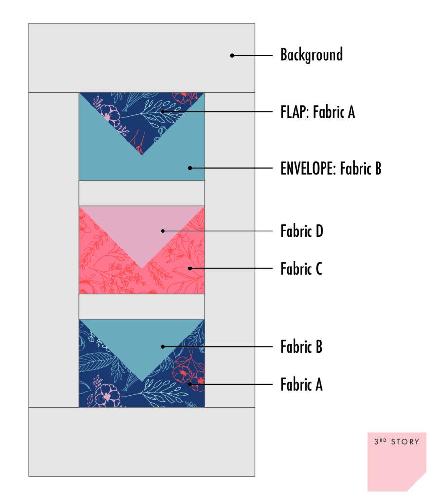 Diagram of closed envelope quick block