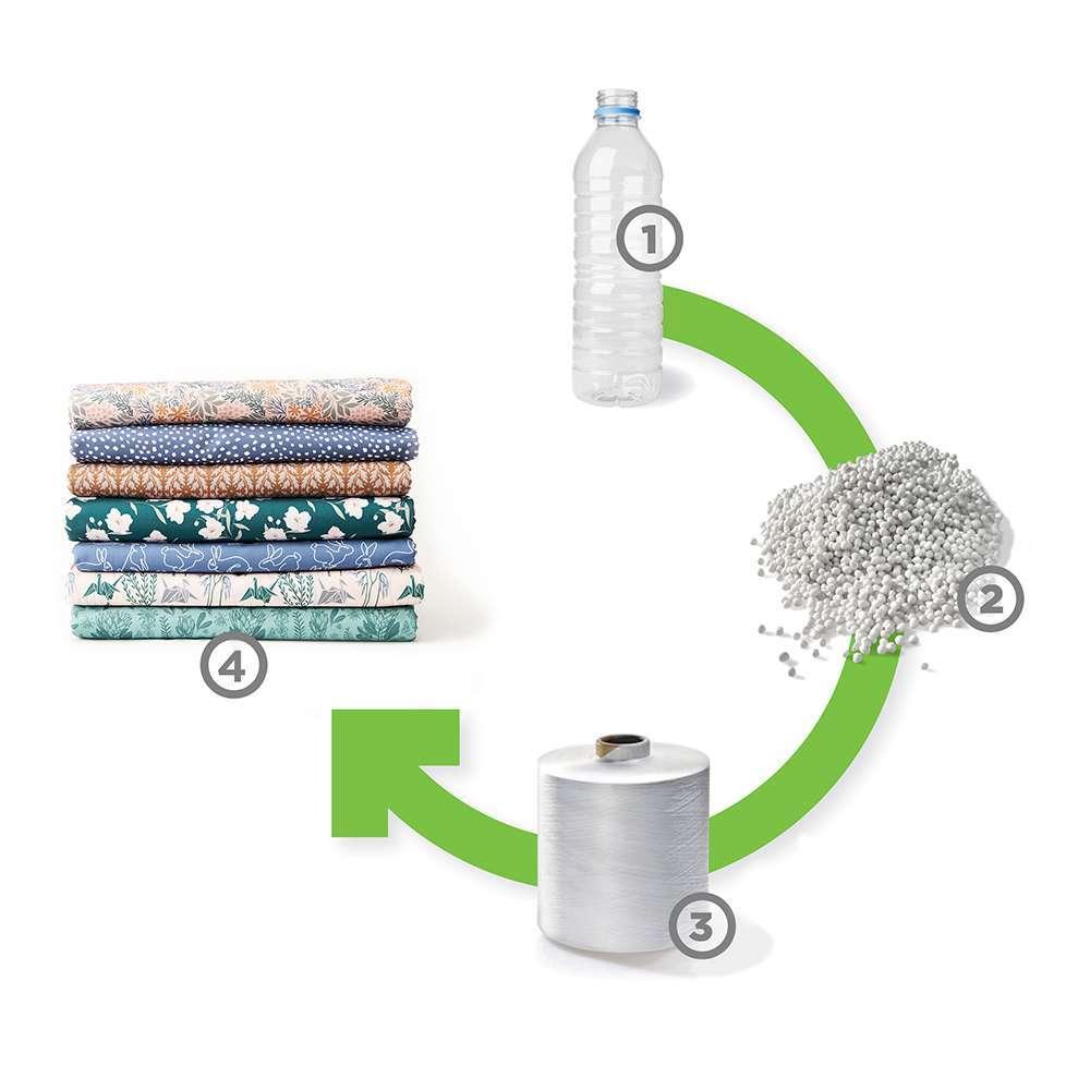 Illustration des Prozesses der Recycelten Canvas Produktion
